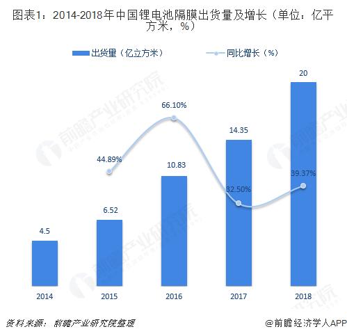 2018年锂电池隔膜行业市场现状与发展趋势分析 湿法隔膜出货量大增
