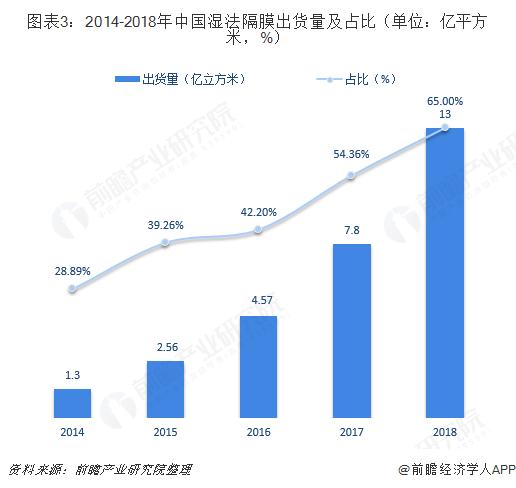 2018年亚博体育手机网页版登录池隔膜行业市场现状与发展趋势分析 湿法隔膜出货量大增