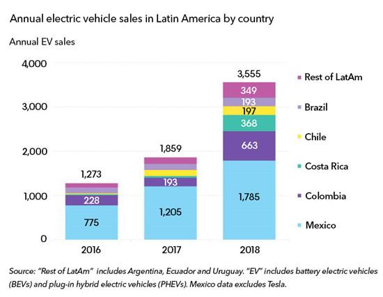 2018年拉丁美洲电动汽车销量暴增90%