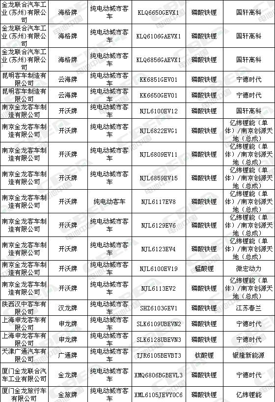 Li+研究│第322批新车公示配套电池大曝光