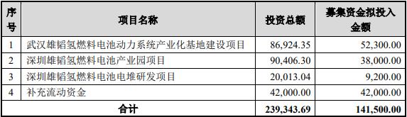 大手笔!雄韬股份拟募集14.15亿元 抢占氢燃料电池业制高点