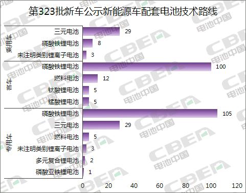 Li+研究│第323批新车目录公示:近七成车型搭载磷酸铁锂电池