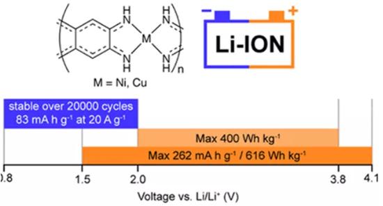 长寿命/充放电速度快的电池或研制成功 俄罗斯科学家研发配位聚合物