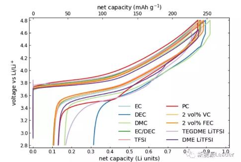 電解液對NCM622材料化成產氣的影響