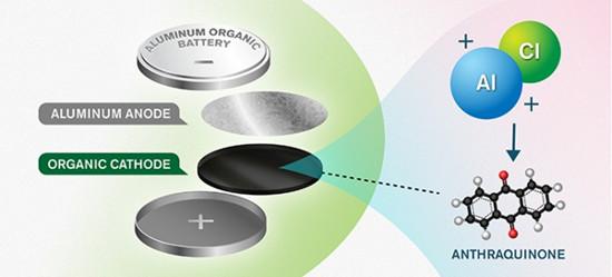这次或许真能颠覆电池领域:科学家研发新型可再生铝电池
