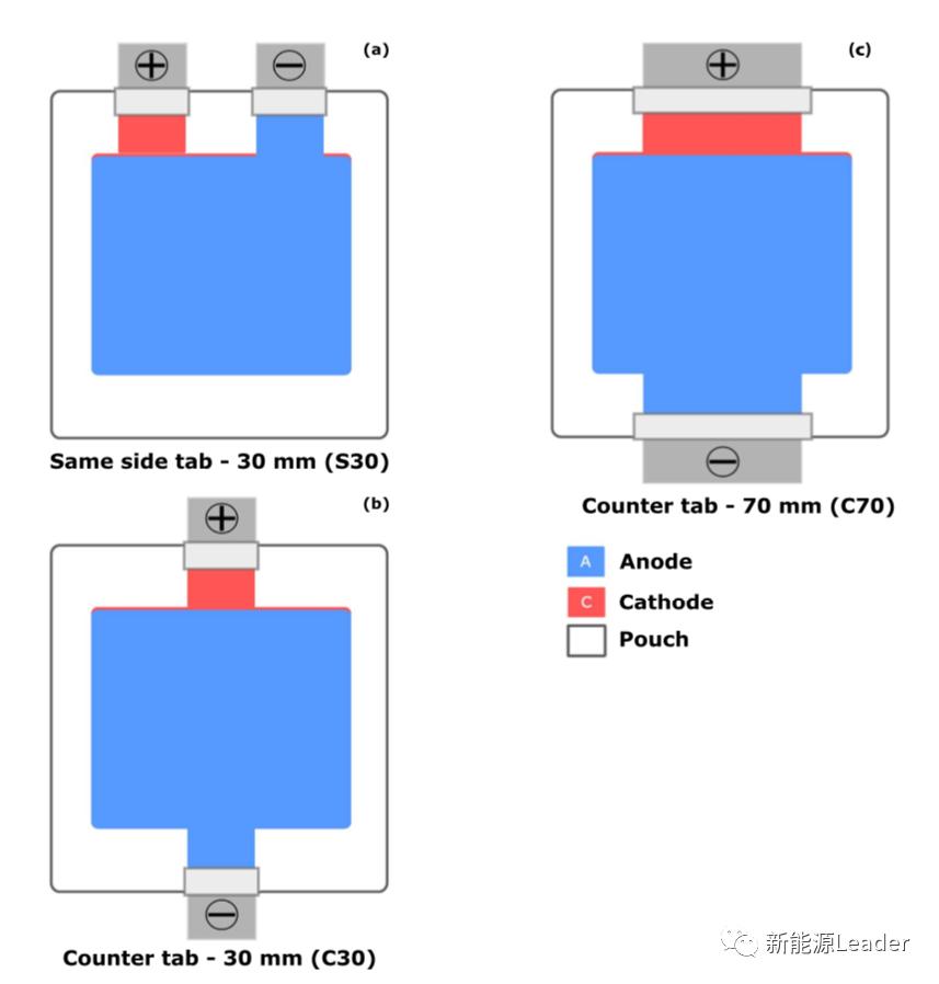 如何高效的为锂离子电池散热?