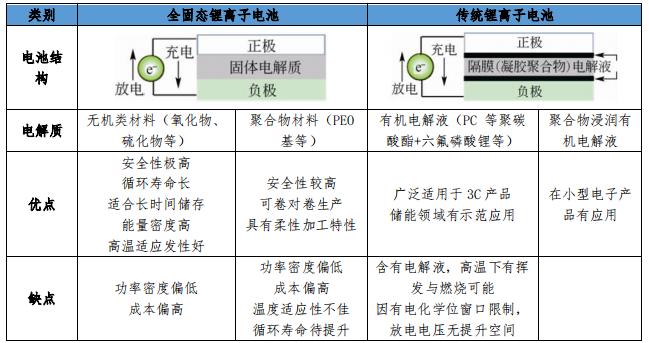 固态电池或将被列为新能源汽车核心技术攻关工程