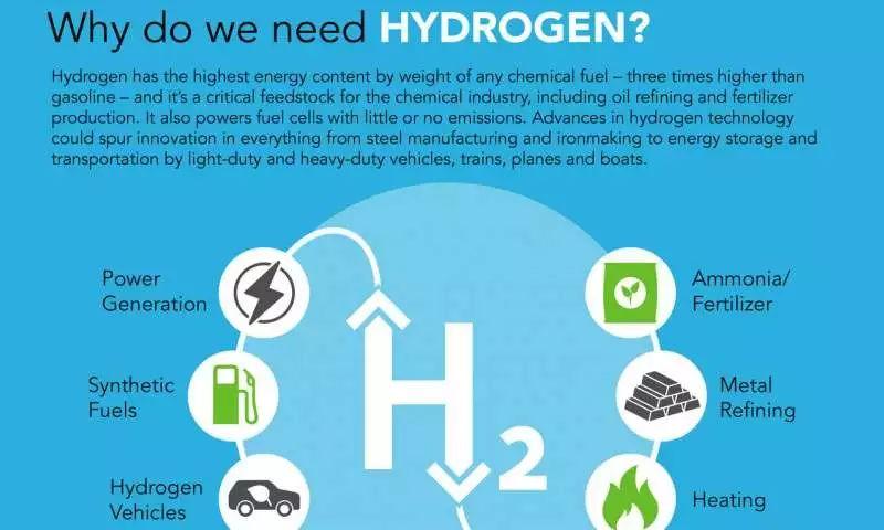 电动汽车,黑科技,前瞻技术,水分解制氢,大规模制氢法,廉价催化剂,PEM水电解制氢技术,汽车新技术