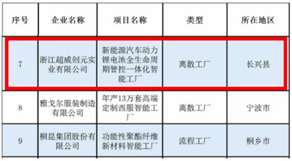 喜讯!超威创元公司入选浙江省数字化车间智能工厂