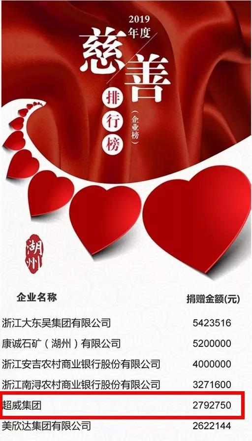 超威集团荣登2019湖州慈善排行榜