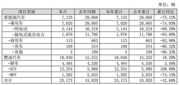 比亚迪2020年1月储能电池及动力电池装机总量约0.366GWh