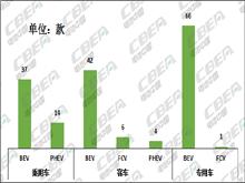 Li+研究│第2批推薦目錄:寧德時代配套車型近5成 比亞迪刀片kok體育app官網下載入選