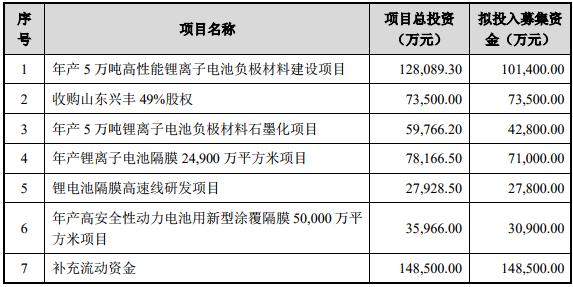 募資近50億元 璞泰來將提升鋰kok體育app官網下載負極材料、隔膜等產能