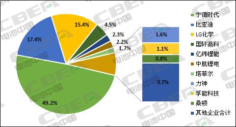 Li+研究│3月國內動力kok體育app官網下載裝機量環比暴增363.8%