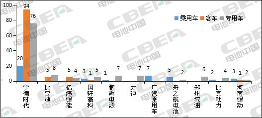 Li+研究│第331批公告:申報車型搭載磷酸鐵鋰kok體育app官網下載占比近8成