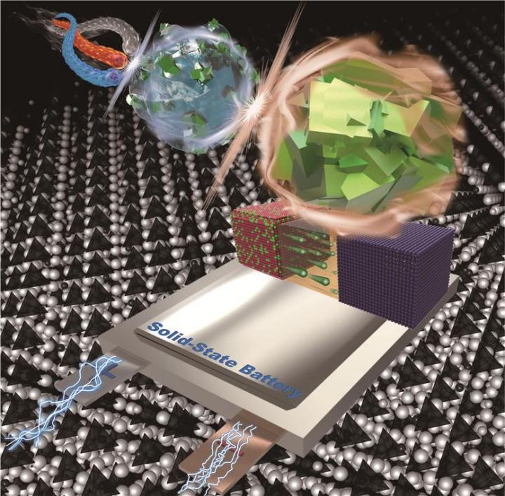 高性能固態電解質 電導率與液態電解質媲美