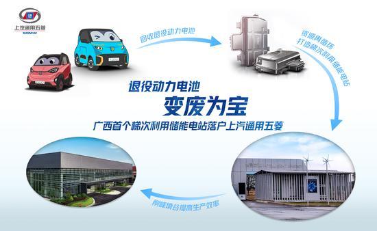 回收自主品牌電動車退役kok體育app官網下載 上汽通用五菱建設小儲能項目