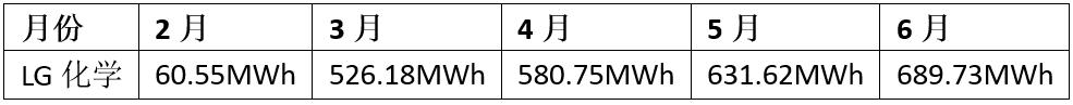 """特斯拉""""悶聲干大事"""" 668km長續航Model 3月產量接近6000輛"""