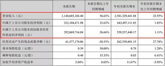 恩捷股份前三季度净利6.43亿元,同比增加1.85%