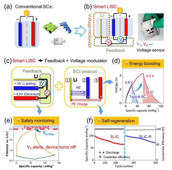 (c)智能锂离子超级电容器的功能原理示意图;