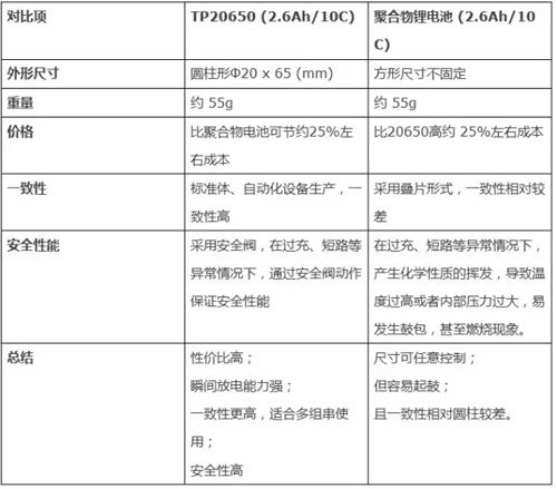 上海赫珠|百韌|百韌鋰電池|百韌充電器
